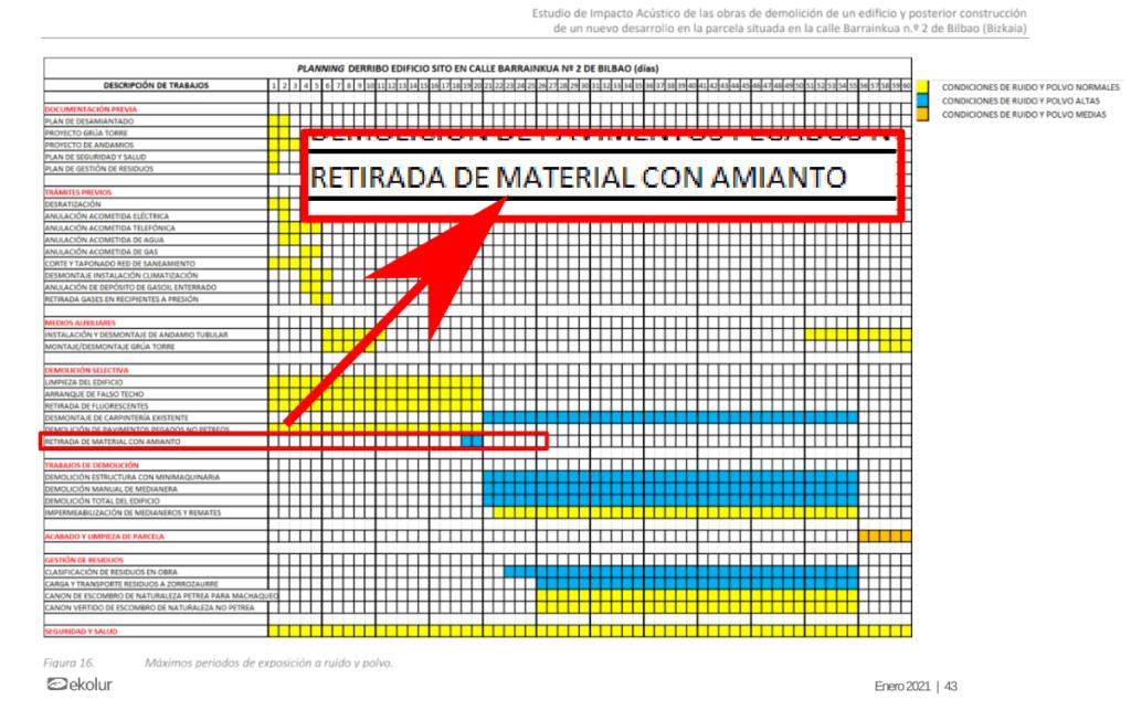 Retirada de material con amianto en el derribo de BAM aparece en el cronograma del estudio de impacto acústico.